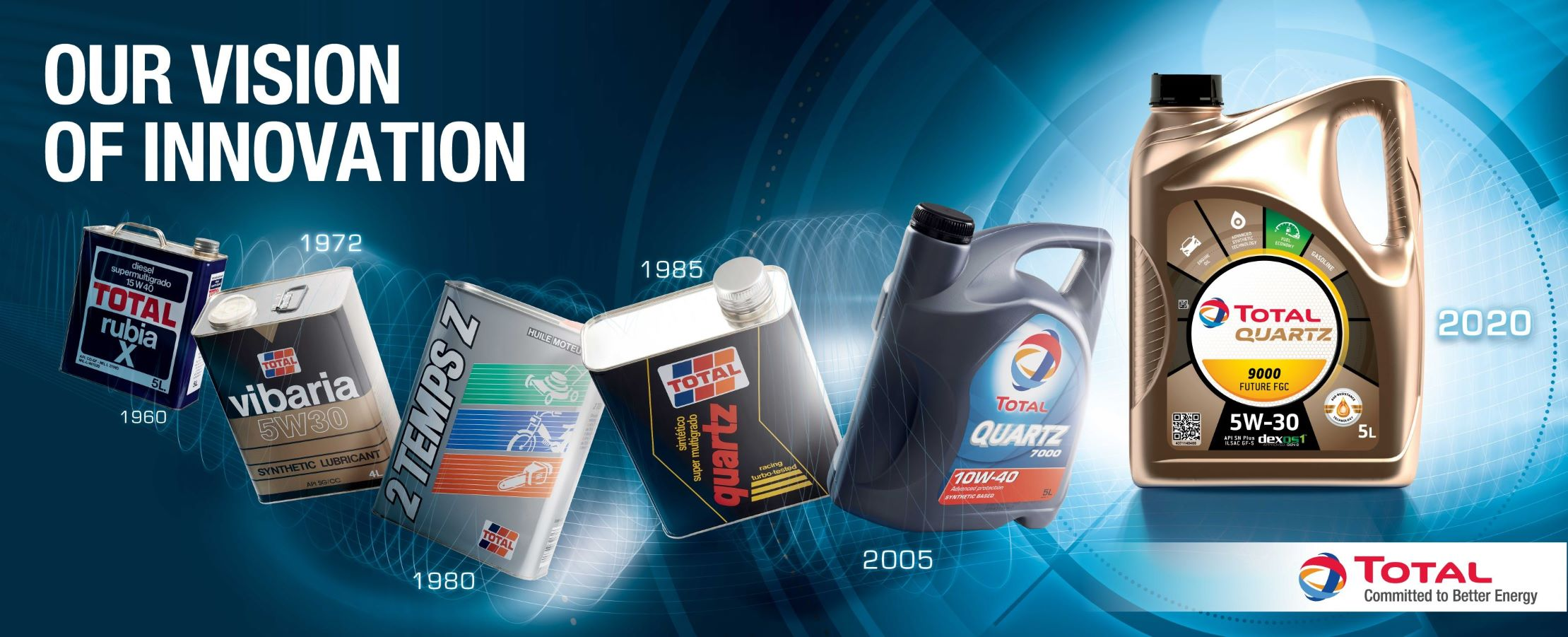 Total Nordic Lubricants package timeline