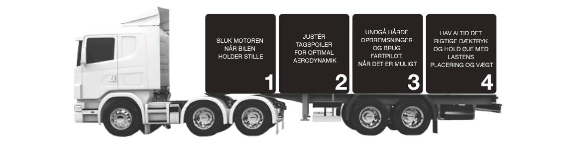Erhverv // Transport // Tung Transport // Lastbil