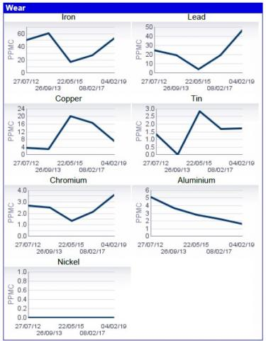 ANAC-analysrapporten ger dig en översikt över oljens utveckling över tid.