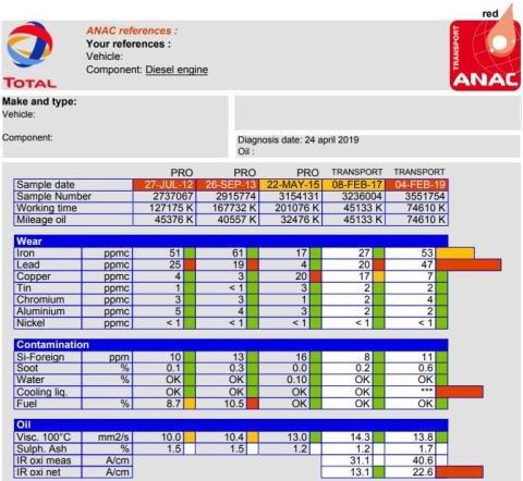 TOTALs ANAC-rapport ger en översikt över det totala slitaget på båda motordelarna